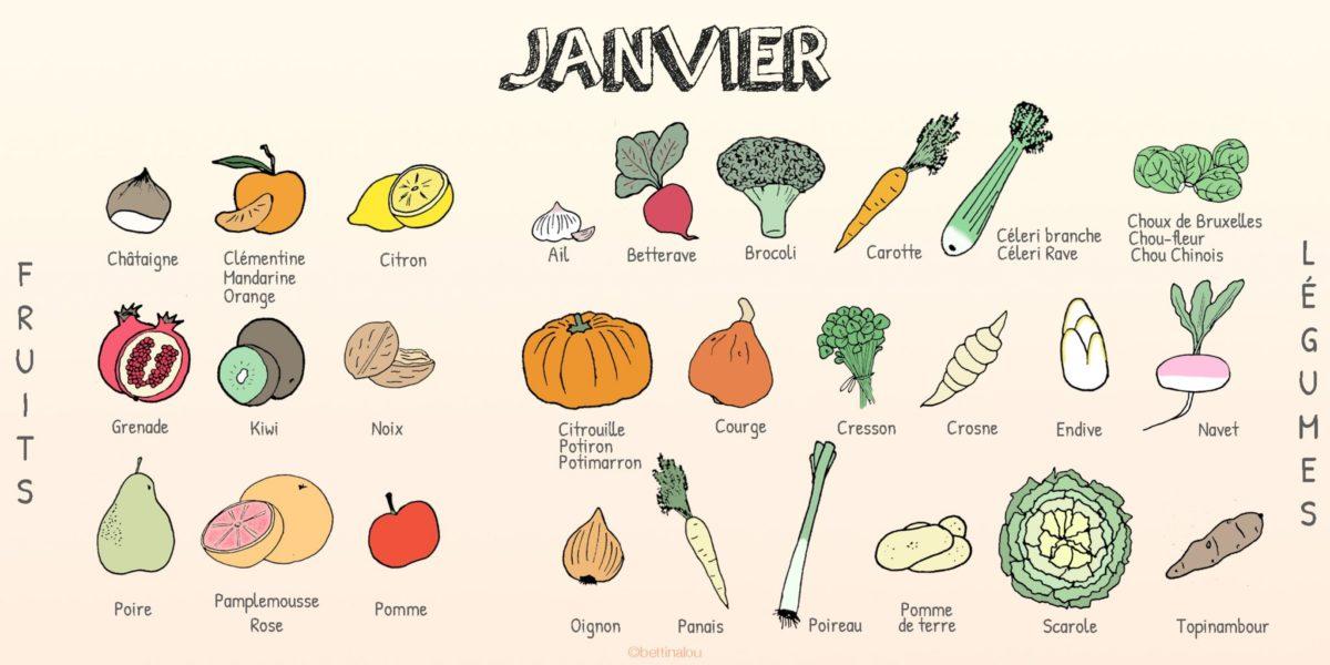 Les fruits et légumes de janvier