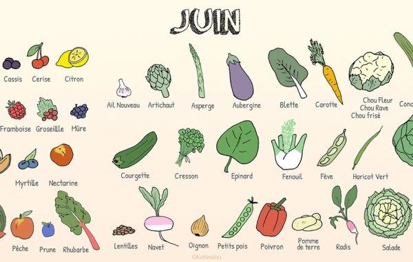 Les fruits et légumes de juin