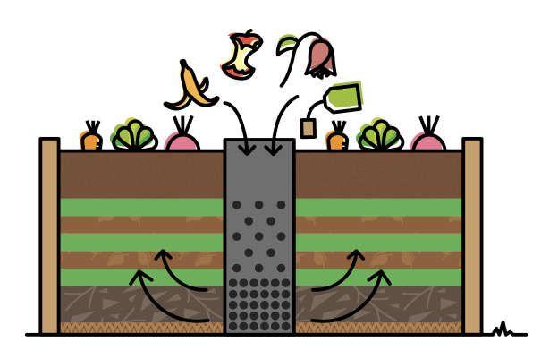 La lasagne de permaculture
