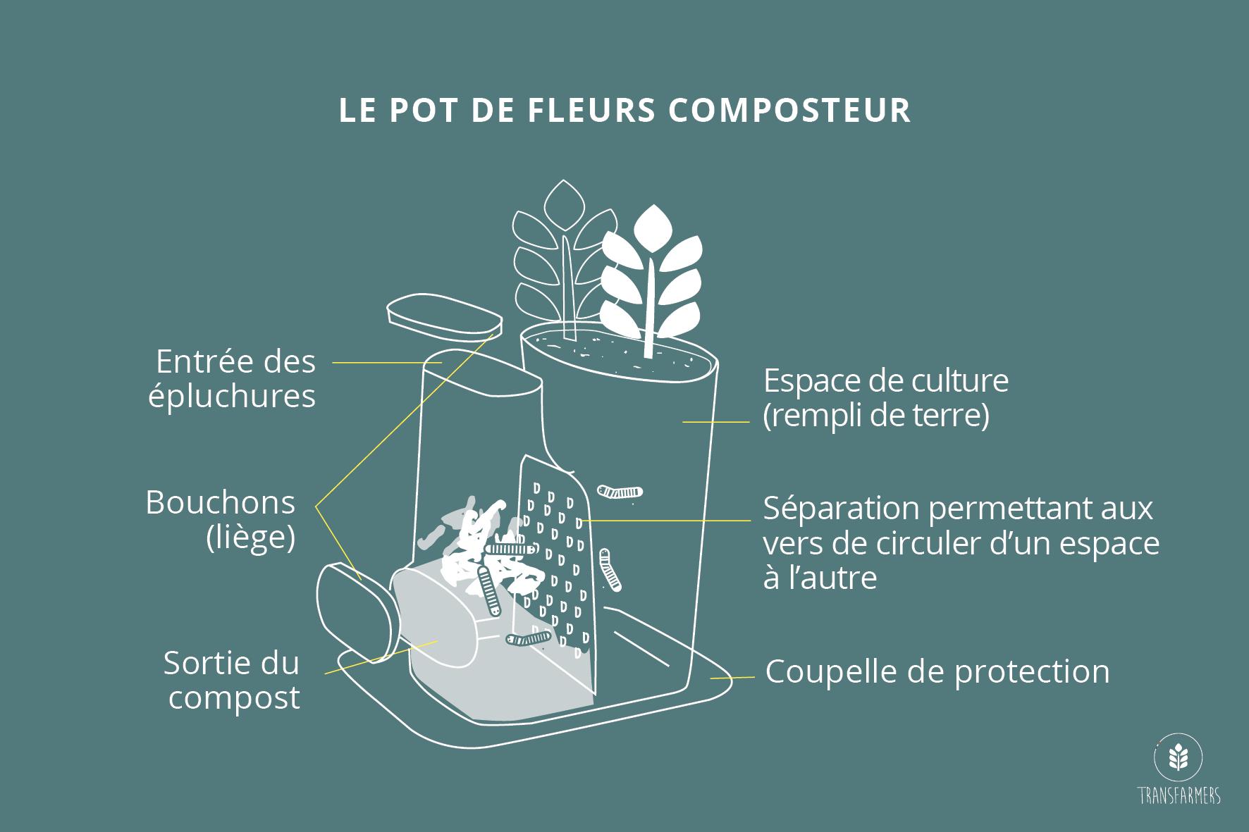 Fonctionnement du pot de fleurs composteur