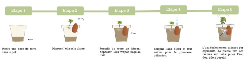 Utilisation des ollas Wepot